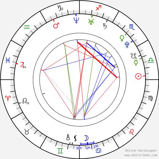 Raquel Beaudene день рождения гороскоп, Raquel Beaudene Натальная карта онлайн
