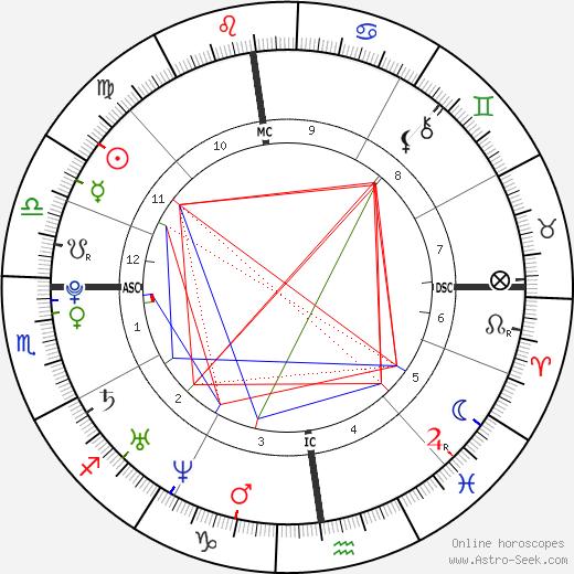 Renaud Lavillenie tema natale, oroscopo, Renaud Lavillenie oroscopi gratuiti, astrologia
