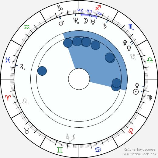 Rhian Sugden wikipedia, horoscope, astrology, instagram