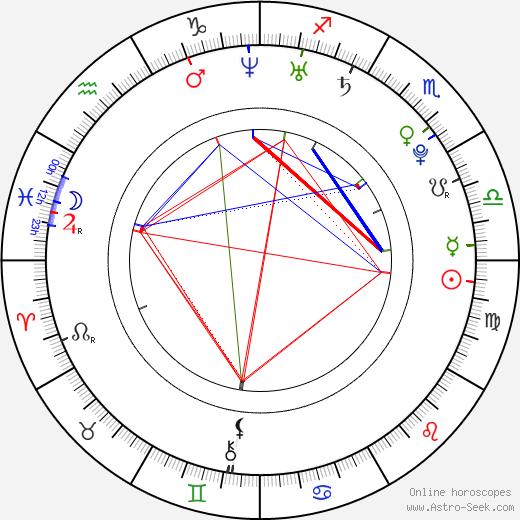 Sarah Alles birth chart, Sarah Alles astro natal horoscope, astrology