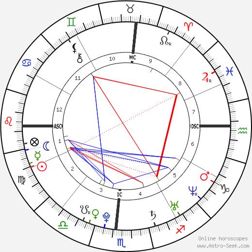 Шон Уайт Shaun White день рождения гороскоп, Shaun White Натальная карта онлайн
