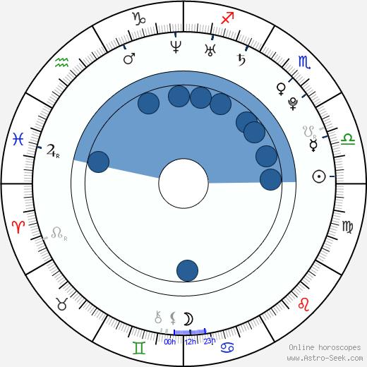 Si-yoon Yoon wikipedia, horoscope, astrology, instagram