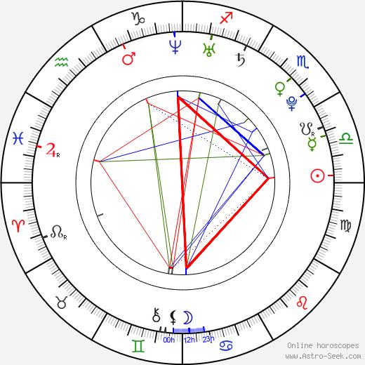 Si-yoon Yoon день рождения гороскоп, Si-yoon Yoon Натальная карта онлайн