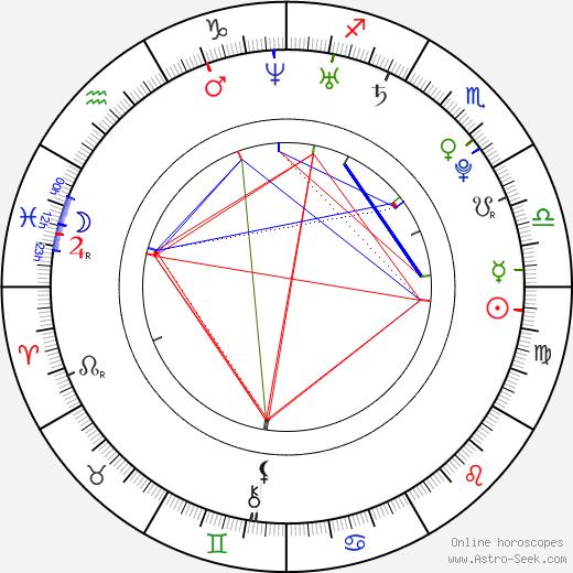 Sophie день рождения гороскоп, Sophie Натальная карта онлайн