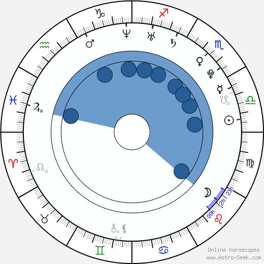 Takahiro Nishijima wikipedia, horoscope, astrology, instagram