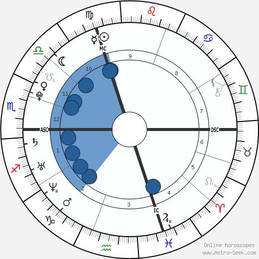 Tom Lüthi wikipedia, horoscope, astrology, instagram