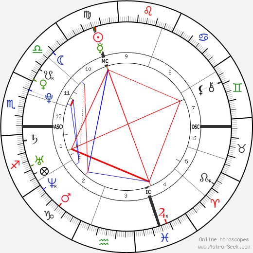 Tom Lüthi tema natale, oroscopo, Tom Lüthi oroscopi gratuiti, astrologia