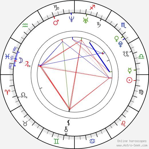 Yoshitsugu Matsuoka birth chart, Yoshitsugu Matsuoka astro natal horoscope, astrology