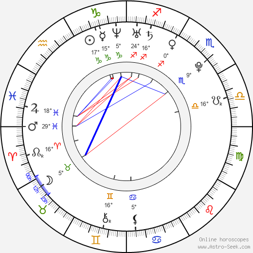 Anastasios Soulis birth chart, biography, wikipedia 2017, 2018