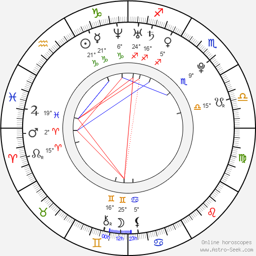 Andi Muise birth chart, biography, wikipedia 2018, 2019