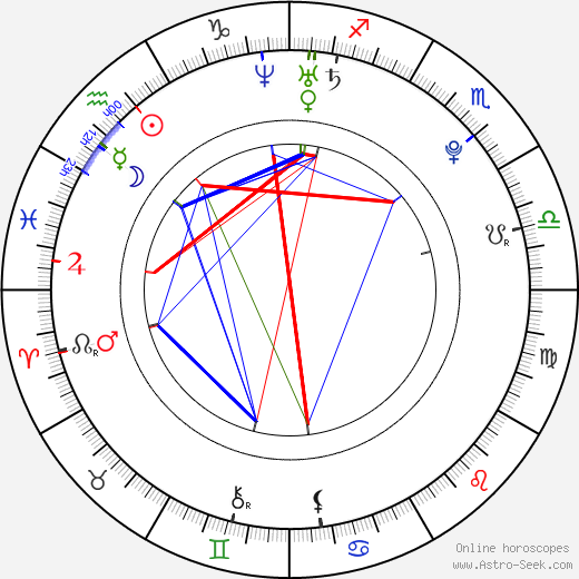 Christian Culkin astro natal birth chart, Christian Culkin horoscope, astrology