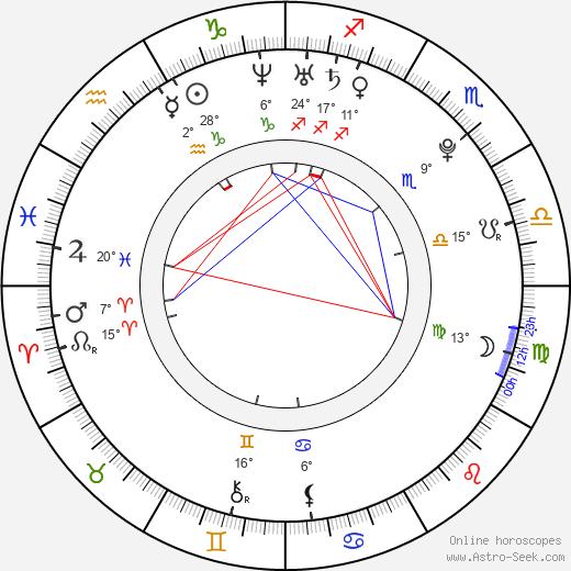 Dahci Ma birth chart, biography, wikipedia 2019, 2020