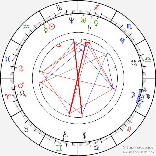 Dahci Ma astro natal birth chart, Dahci Ma horoscope, astrology