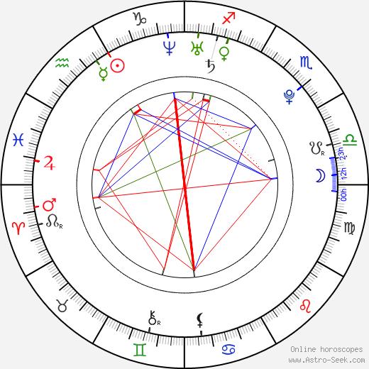 Эван Питерс Evan Peters день рождения гороскоп, Evan Peters Натальная карта онлайн