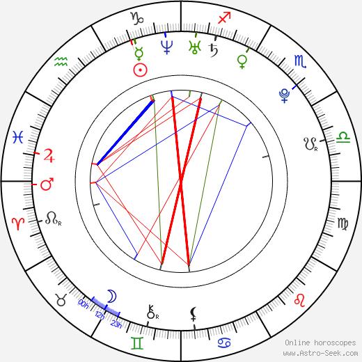 Florian Bartholomäi birth chart, Florian Bartholomäi astro natal horoscope, astrology