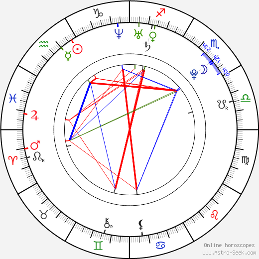 Frans Isotalo birth chart, Frans Isotalo astro natal horoscope, astrology
