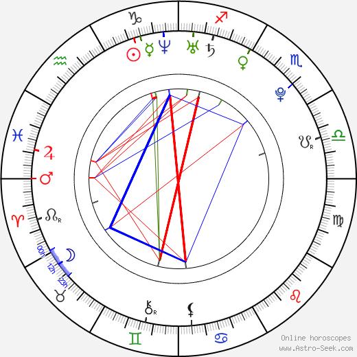 Freddie Stroma birth chart, Freddie Stroma astro natal horoscope, astrology