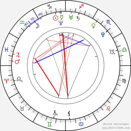 Gia Coppola tema natale, oroscopo, Gia Coppola oroscopi gratuiti, astrologia