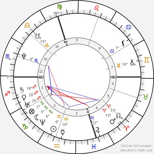 Hannah Teter birth chart, biography, wikipedia 2019, 2020