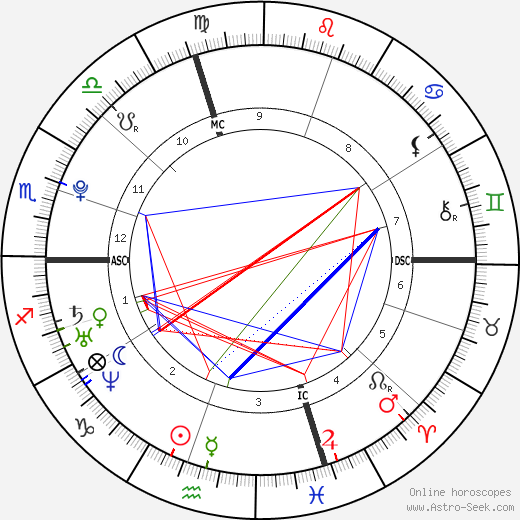 Hannah Teter astro natal birth chart, Hannah Teter horoscope, astrology