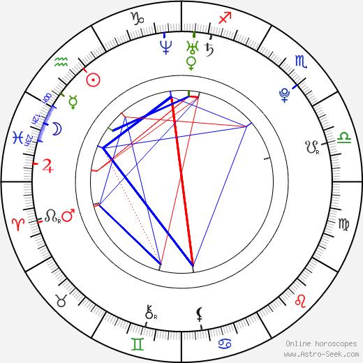 Igor Belaj день рождения гороскоп, Igor Belaj Натальная карта онлайн