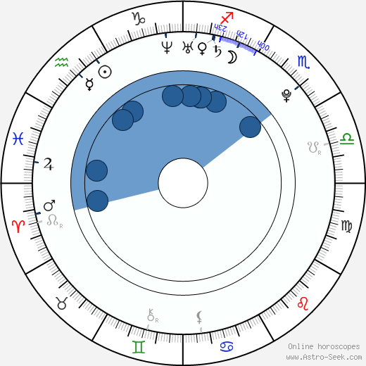 Ivana Vukovic wikipedia, horoscope, astrology, instagram