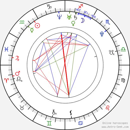 Ivana Vukovic tema natale, oroscopo, Ivana Vukovic oroscopi gratuiti, astrologia