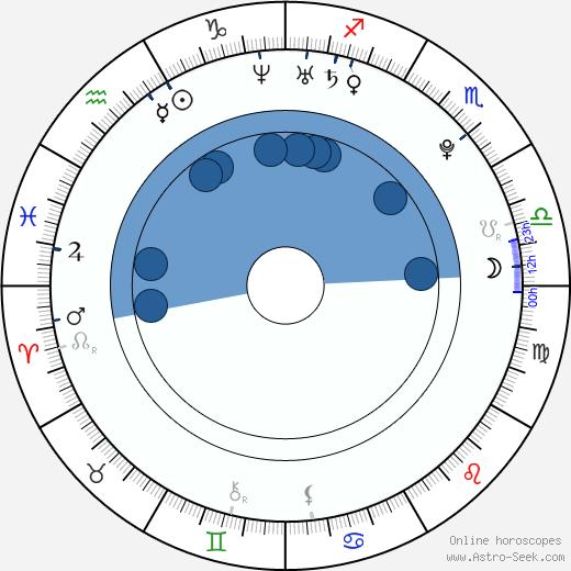 Ivy Levan wikipedia, horoscope, astrology, instagram