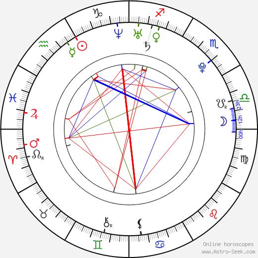 Айви Леван Ivy Levan день рождения гороскоп, Ivy Levan Натальная карта онлайн