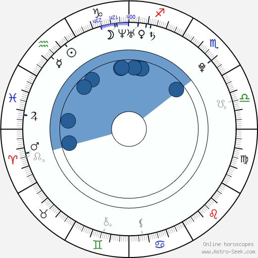 Katy Rose wikipedia, horoscope, astrology, instagram