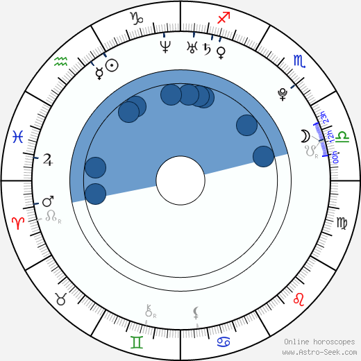 Laneya Wiles wikipedia, horoscope, astrology, instagram