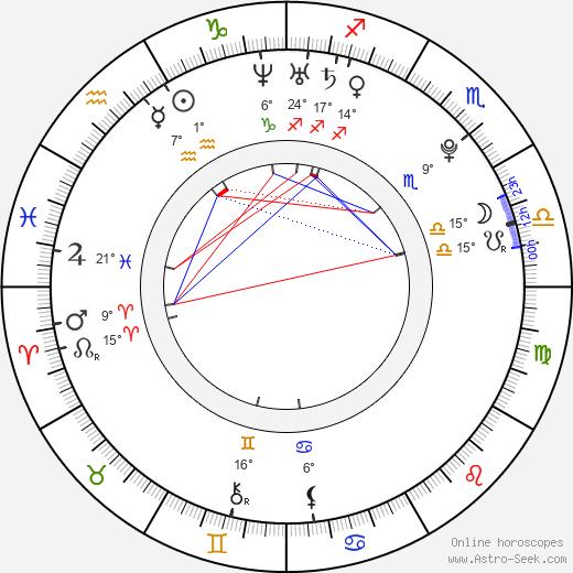 Laneya Wiles birth chart, biography, wikipedia 2019, 2020