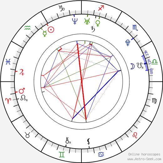 Laneya Wiles birth chart, Laneya Wiles astro natal horoscope, astrology