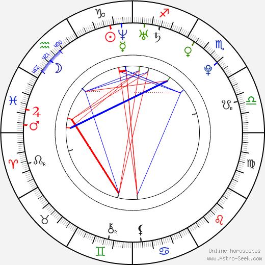 Lauren Storm tema natale, oroscopo, Lauren Storm oroscopi gratuiti, astrologia