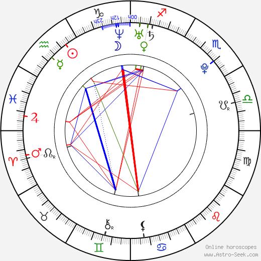 Лили Дональдсон Lily Donaldson день рождения гороскоп, Lily Donaldson Натальная карта онлайн