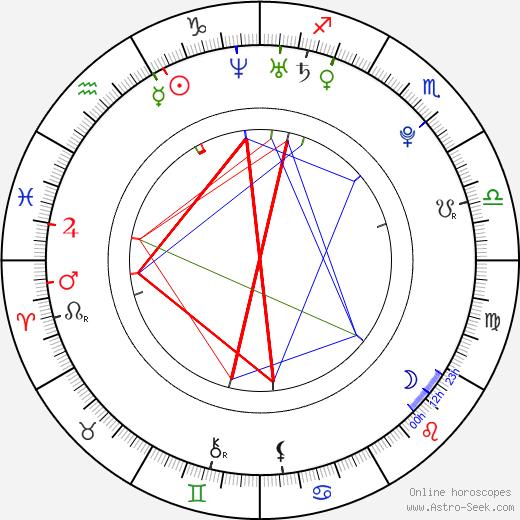 Maksims Uvarenko tema natale, oroscopo, Maksims Uvarenko oroscopi gratuiti, astrologia