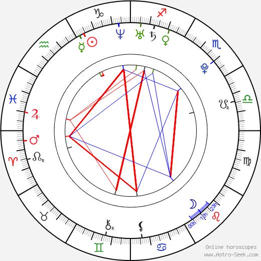 Мануэла Вельес Manuela Vellés день рождения гороскоп, Manuela Vellés Натальная карта онлайн