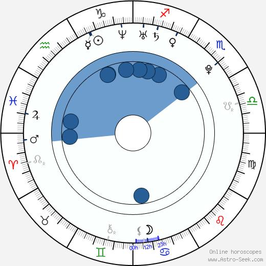 Marc Staal wikipedia, horoscope, astrology, instagram