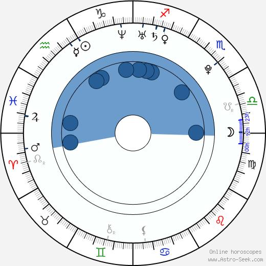 Marco Simoncelli wikipedia, horoscope, astrology, instagram