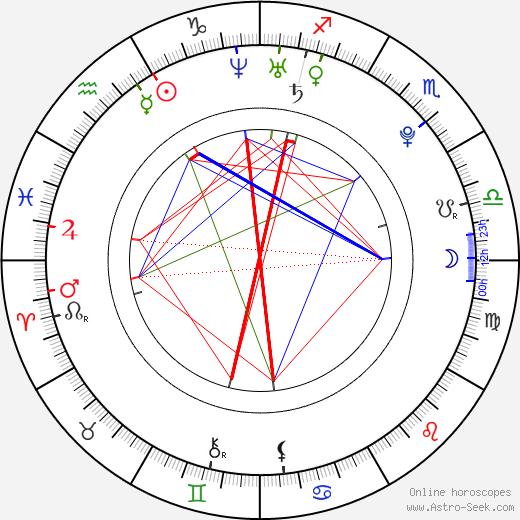 Марко Симончелли Marco Simoncelli день рождения гороскоп, Marco Simoncelli Натальная карта онлайн