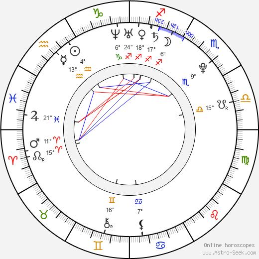 Maria Kirilenko birth chart, biography, wikipedia 2020, 2021