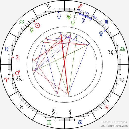 Maria Kirilenko birth chart, Maria Kirilenko astro natal horoscope, astrology