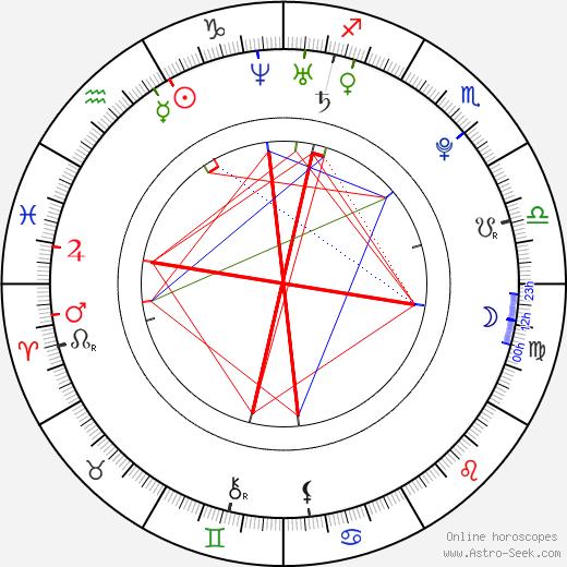 Michelle Page день рождения гороскоп, Michelle Page Натальная карта онлайн