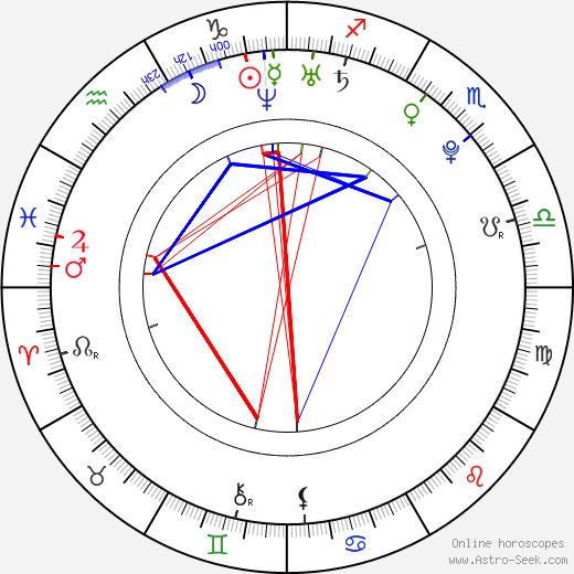 Min-jeong Song astro natal birth chart, Min-jeong Song horoscope, astrology
