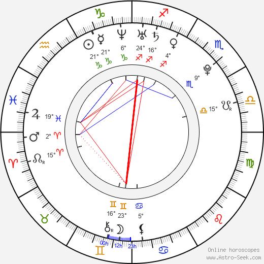Naya Rivera birth chart, biography, wikipedia 2018, 2019