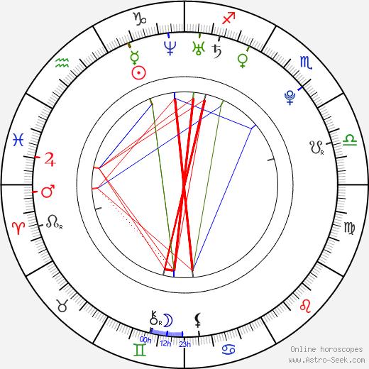 Naya Rivera astro natal birth chart, Naya Rivera horoscope, astrology