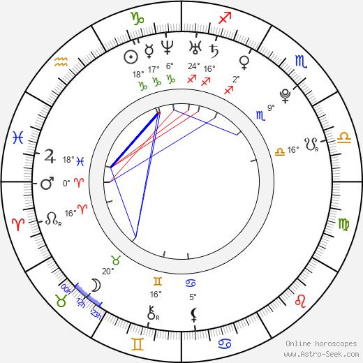 Pablo Santos birth chart, biography, wikipedia 2019, 2020
