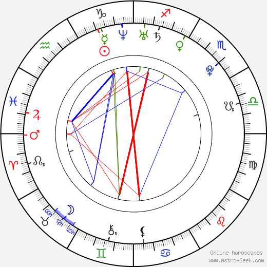 Pablo Santos astro natal birth chart, Pablo Santos horoscope, astrology