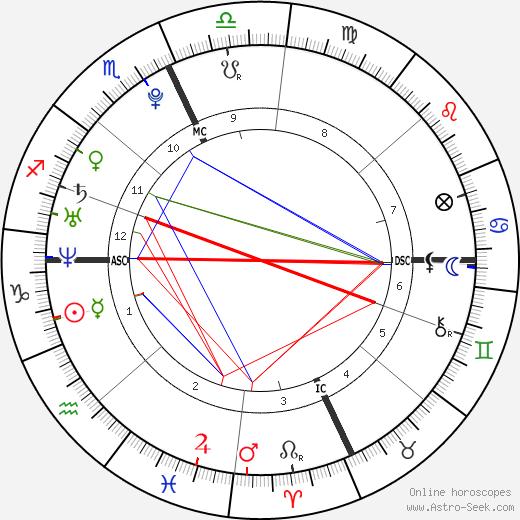 Parker Croft день рождения гороскоп, Parker Croft Натальная карта онлайн