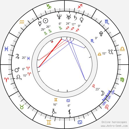 Paula Wik birth chart, biography, wikipedia 2019, 2020